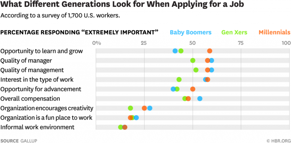 Gallup poll generational job satisfaction